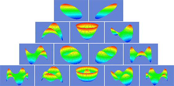 Common shapes of aberrations created when a wavefront of light passes through eyes with imperfect vision