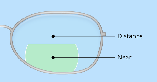 Flat-top bifocal lens
