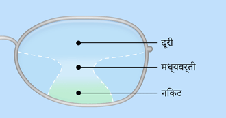 Illustration of progressive lenses - Hindi