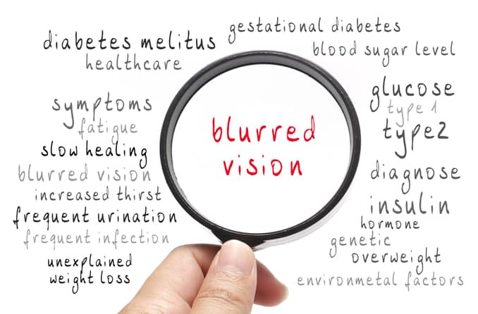 """A hand holds a magnifying glass over the words """"blurred vision,"""" which are above a background of many other symptoms of diabetes"""