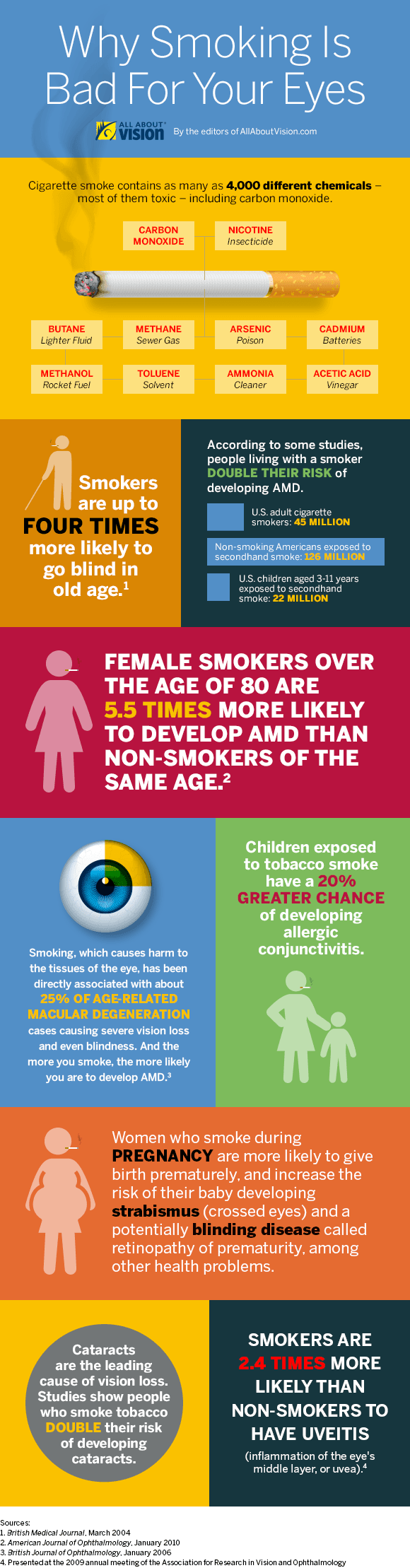 Infographic about smoking