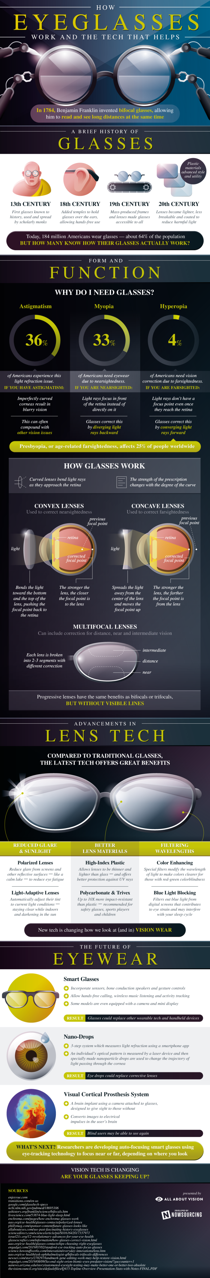 Infographic on how eyeglasses work