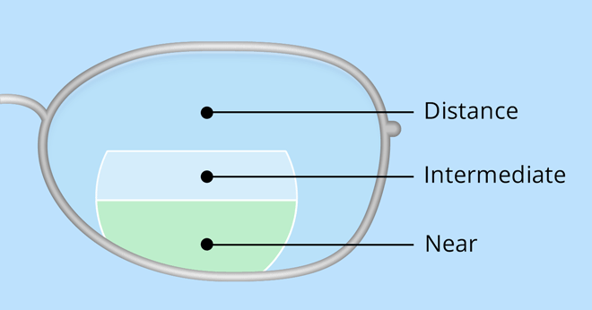 Flat-top trifocal lens