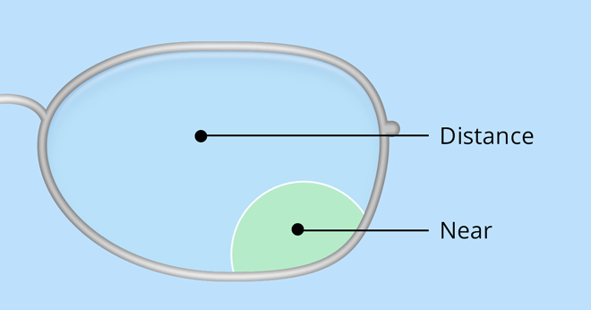 Golf bifocal lens diagram