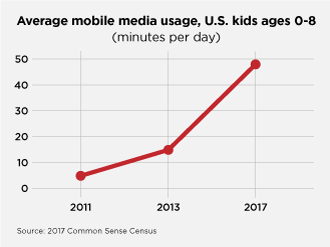 Kids Screen Time minutes per day