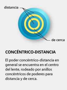 e2ef078aac Lentes de contacto bifocales - Guía para el consumidor