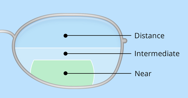 E-D trifocal lens diagram