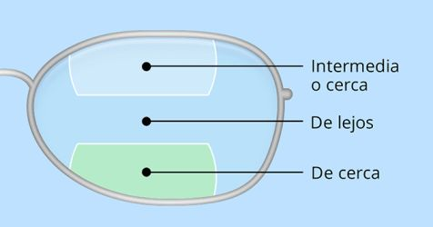 Los lentes de los anteojos multifocales