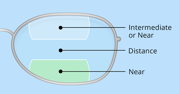 Double-D trifocal lens diagram
