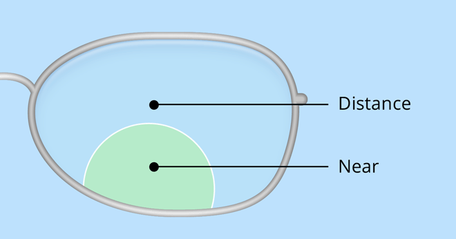 dd9fdeaa151a8 Bifocals and Trifocals - A Complete Guide