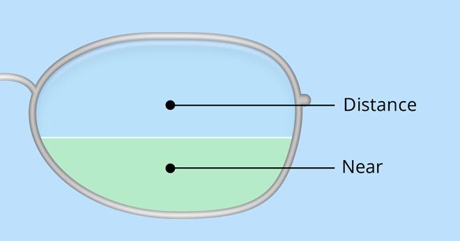 Bifocals and Trifocals - A Complete Guide