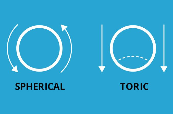 illustration of a the shape of a toric lens and a regular spherical contact lens