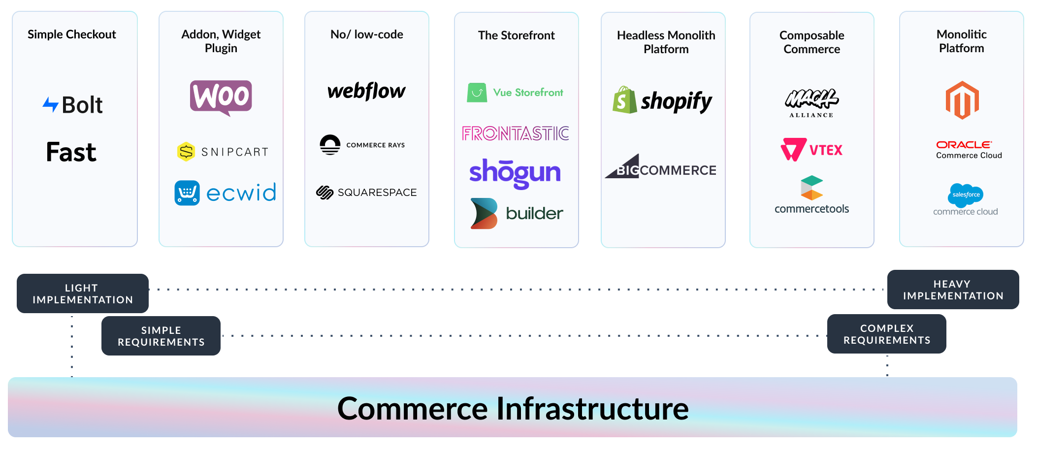 Commerce Infrastructure