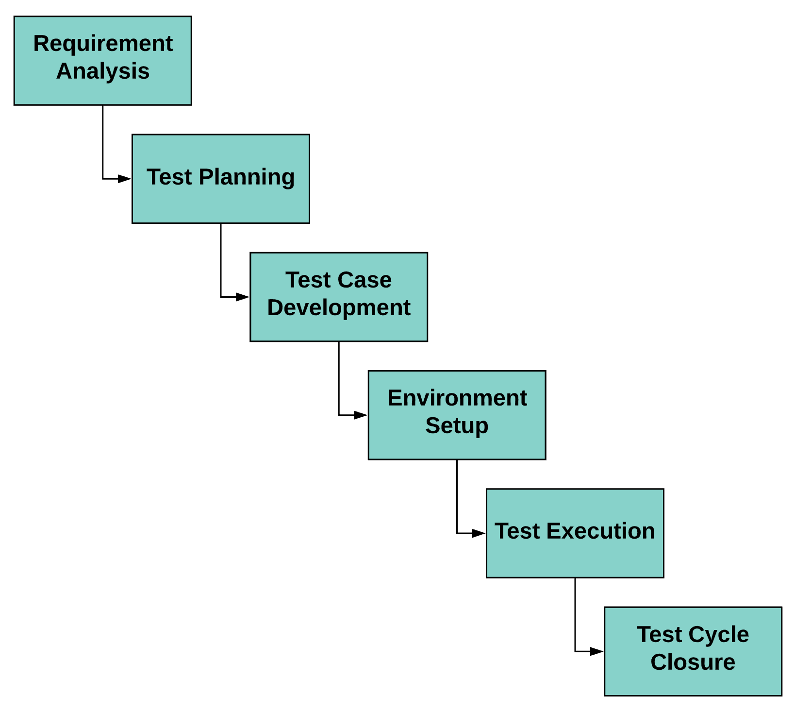 Software Testing Lifecycle Flowchart Graphic