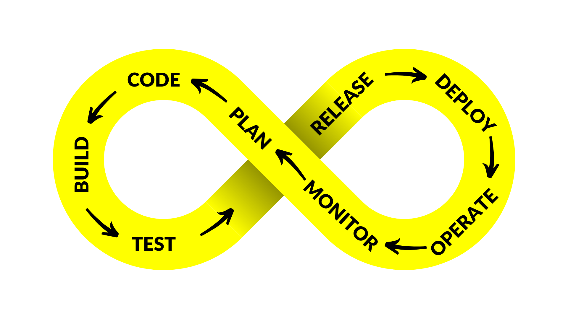 The DevOps Model and Framework Infinity Loop Image