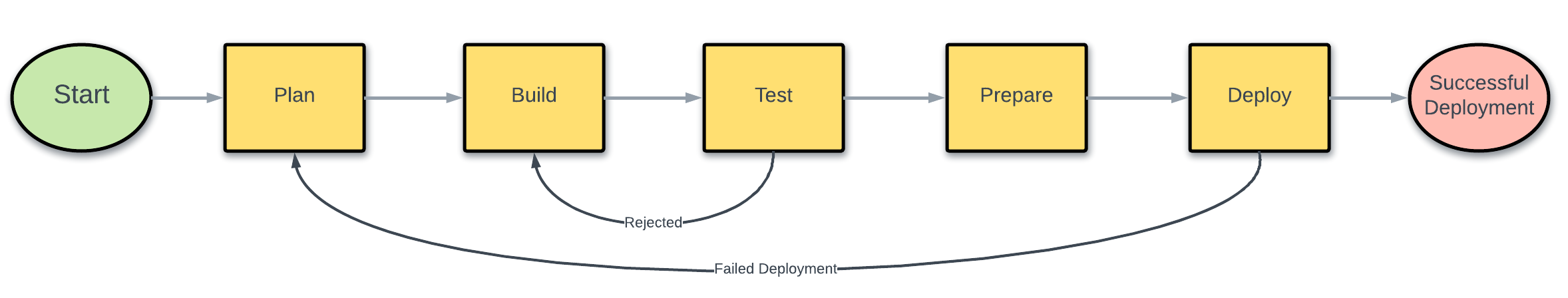 Release Management Process Graphic