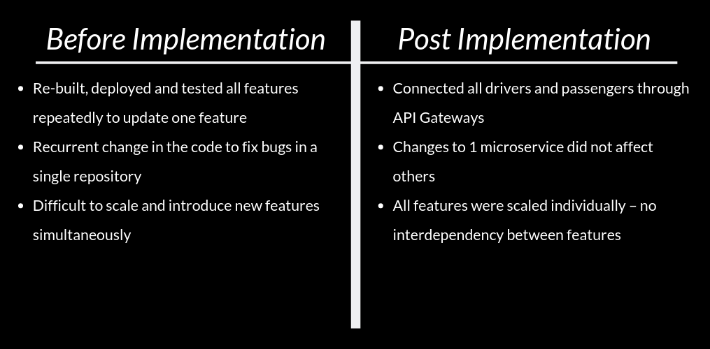 Tutorial for Uber before and after microservices implementation