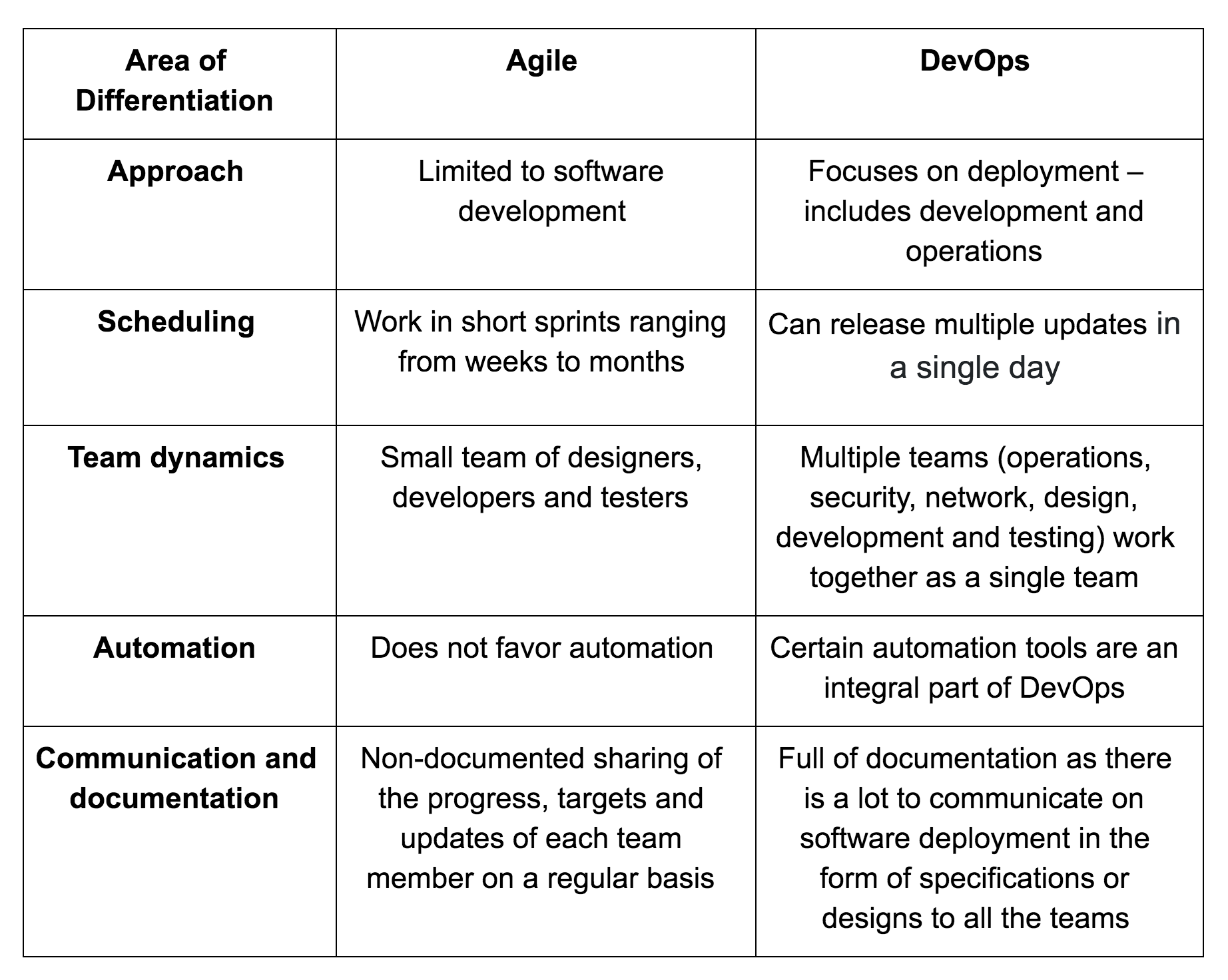 Agile vs DevOps process summary chart