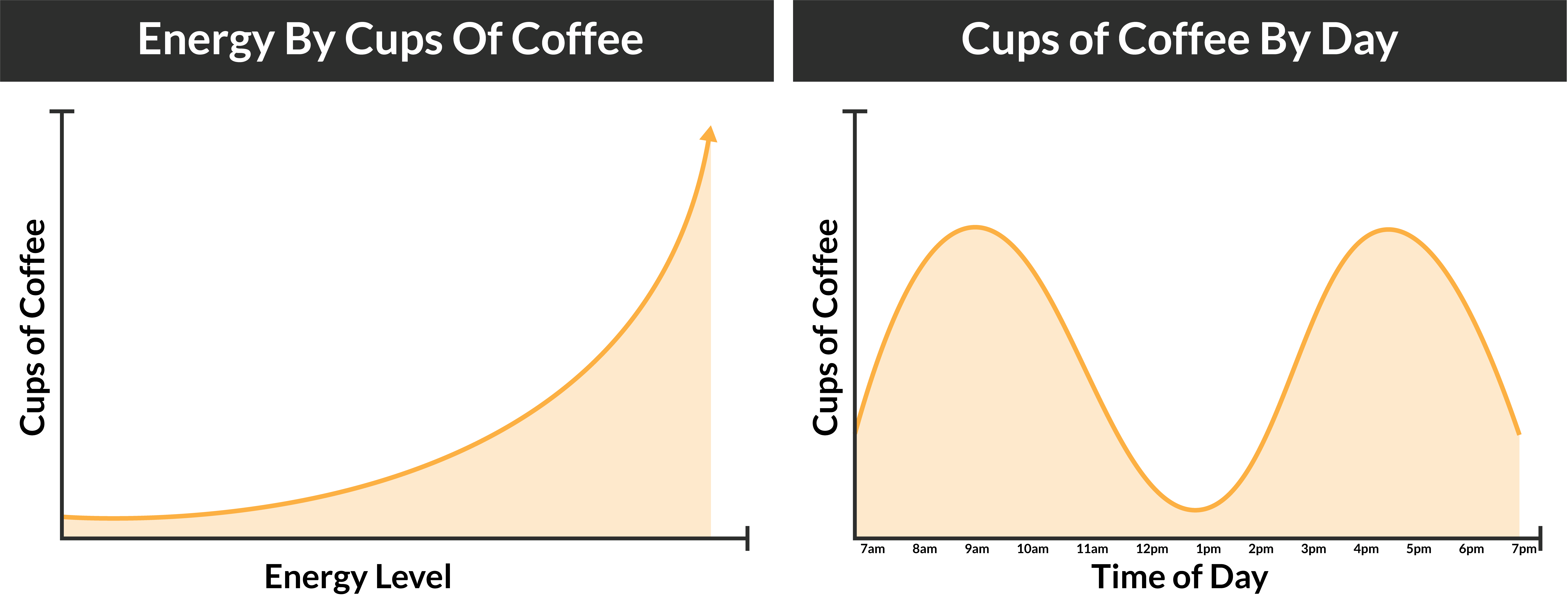Combined Cups of Coffee Graphs