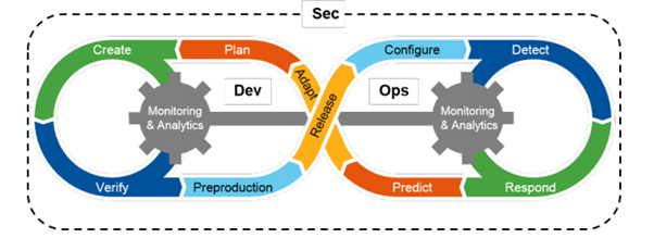DevSecOps Lifecycle