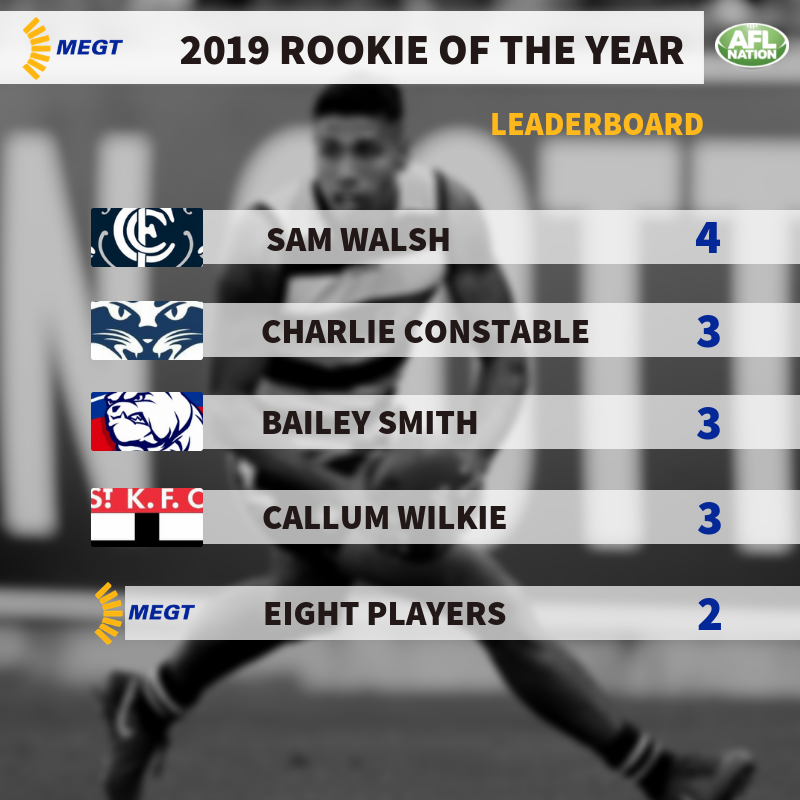 MEGT Rookie Of The Year Nominees Round 5