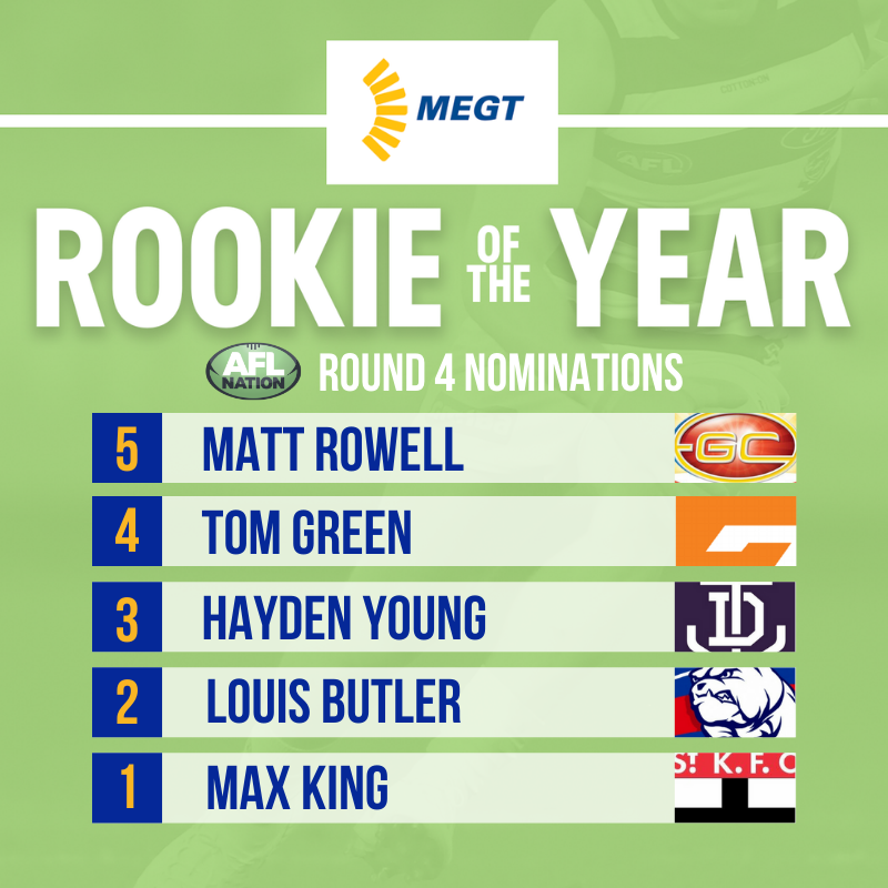 AFL Nation MEGT Rookie 2020