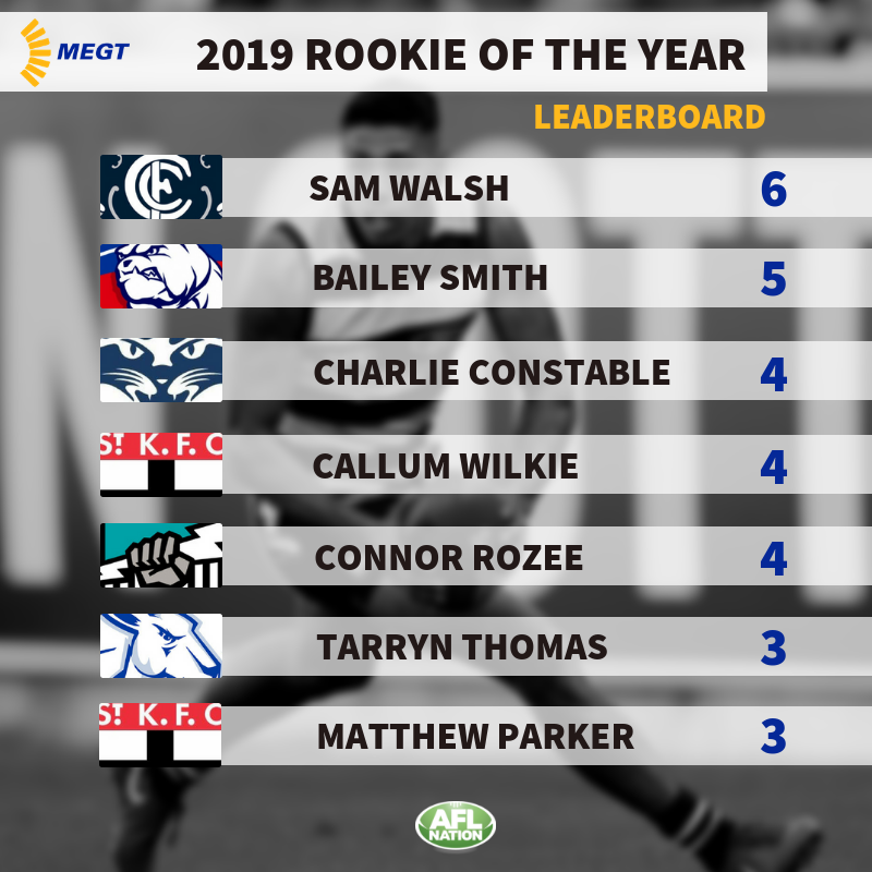 MEGT Rookie Of The Year Nominees: Round 8