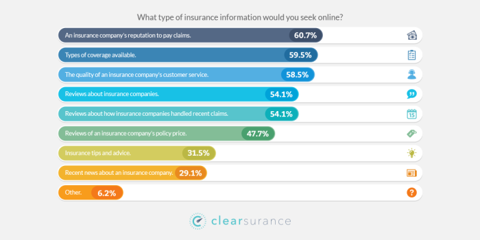 The data shows 60.7% of consumers would search online for an insurance company's reputation to pay claims.