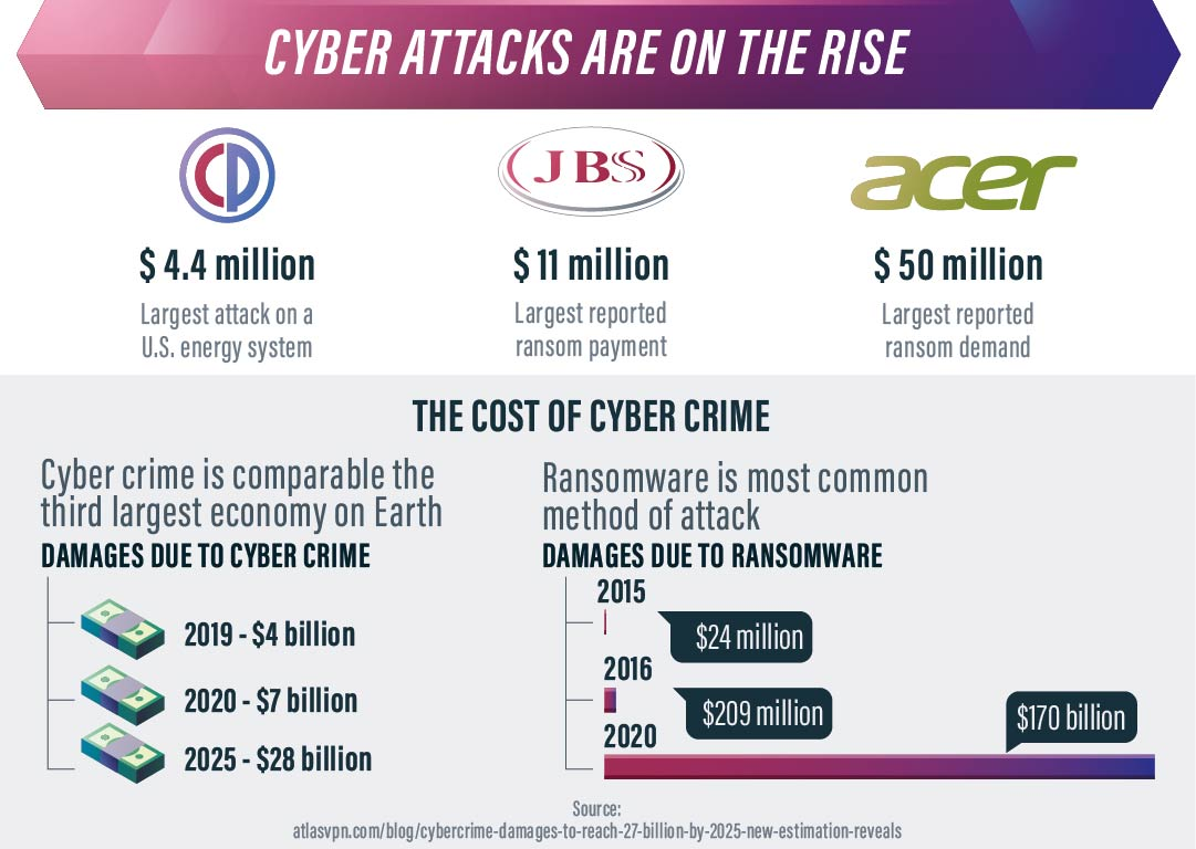 cyber attacks are on the rise