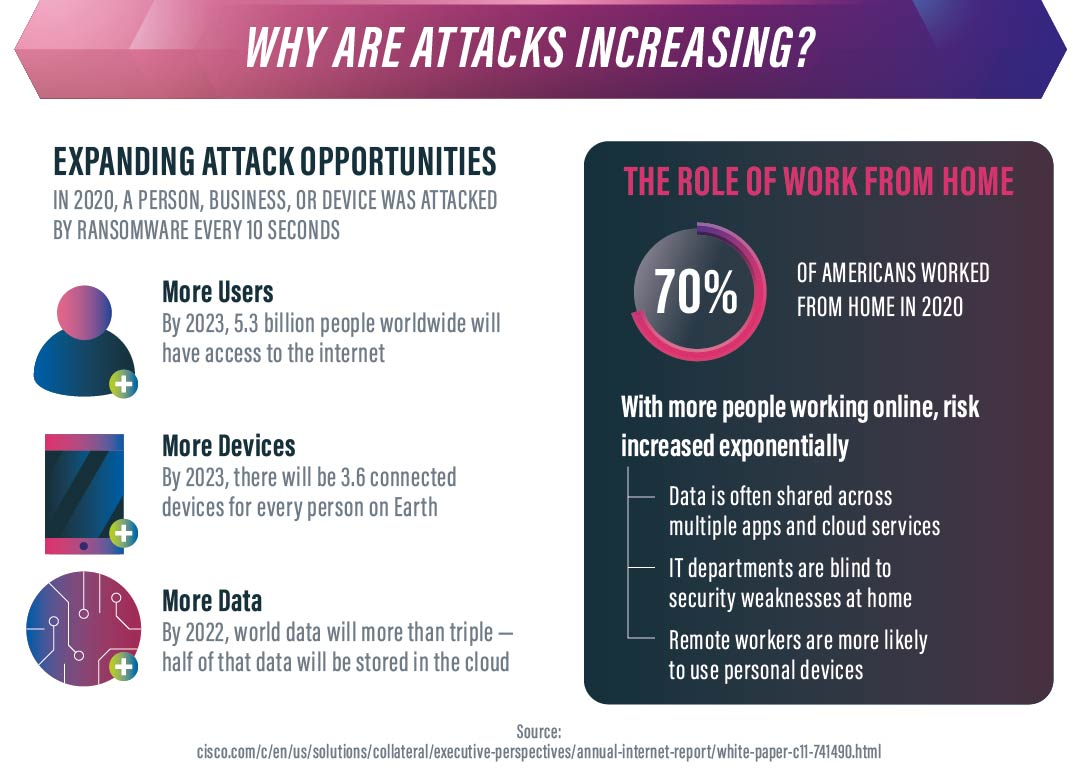 why attacks are increasing