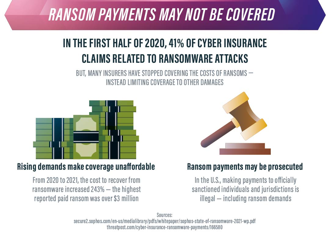 ransomware payments may not be covered
