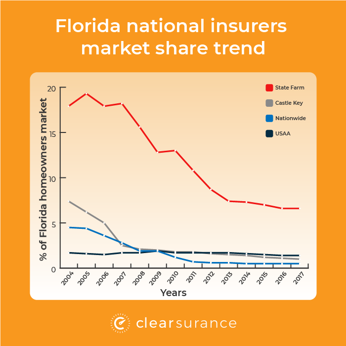 Florida national market share trend