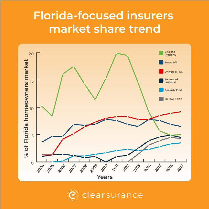 Florida-focused market share