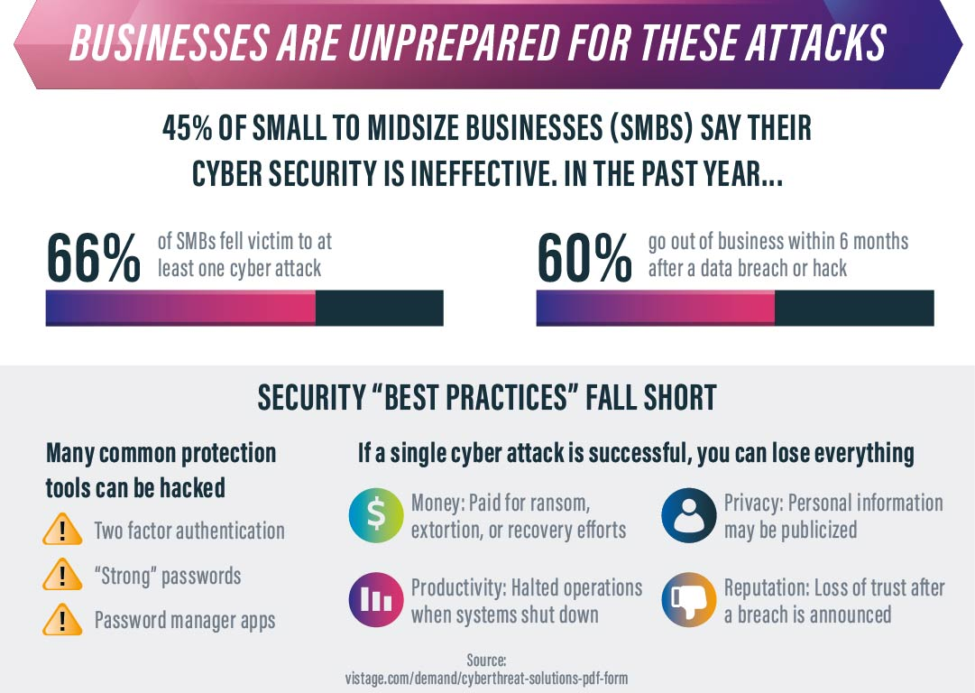 businesses are unprepared for cyber attacks