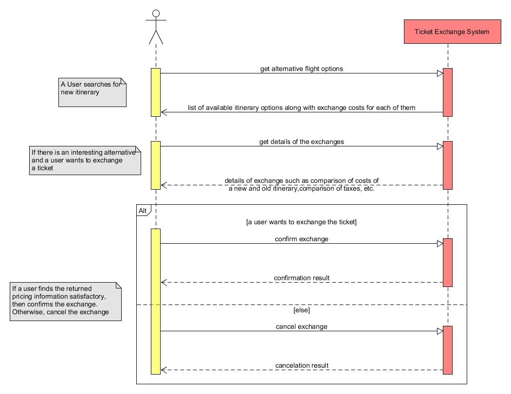 Exchange process sequence diagram