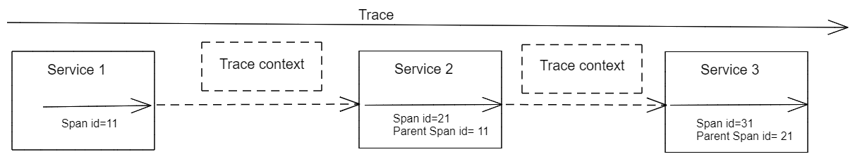 Distributed_tracing