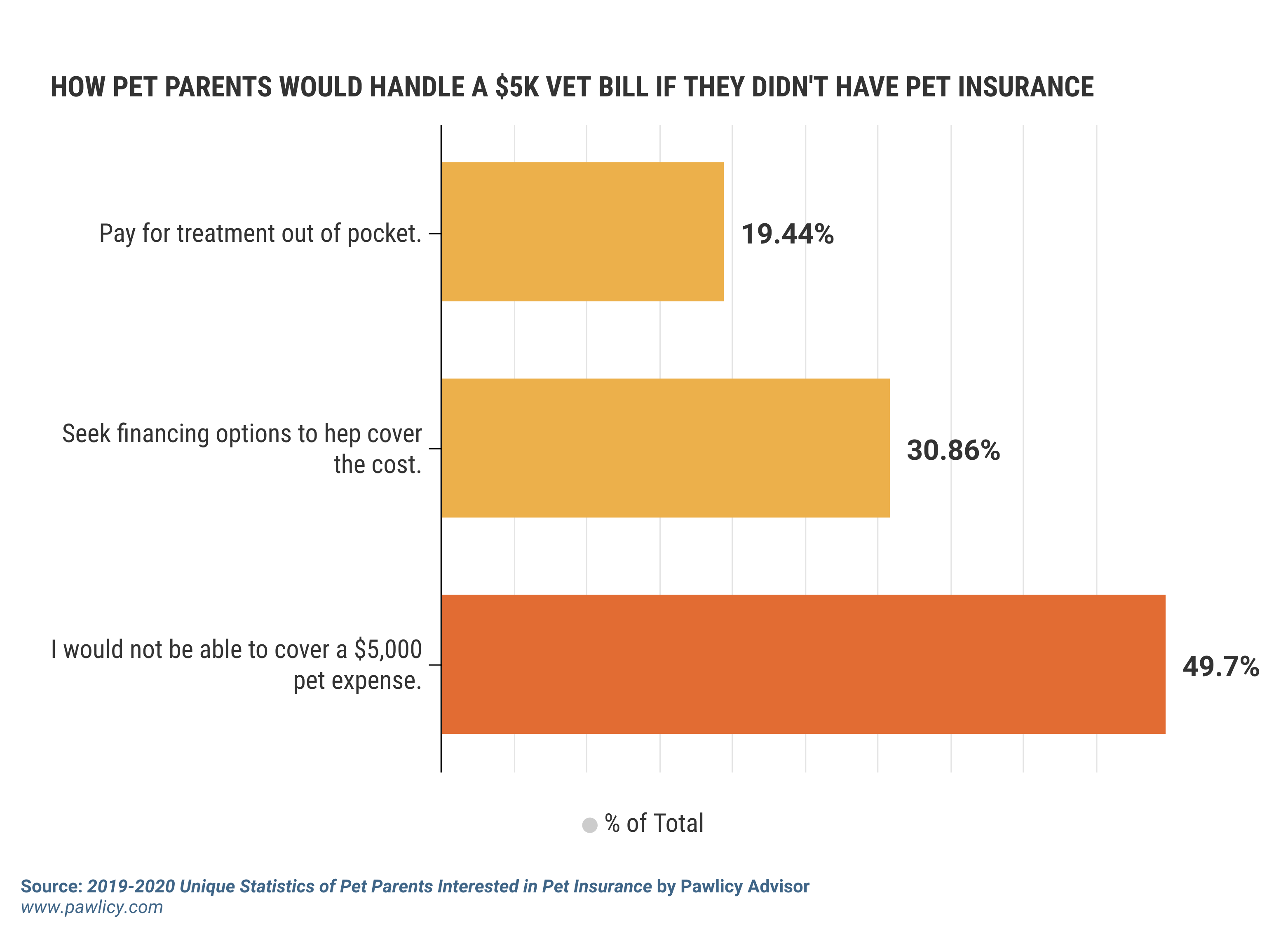 how pet parents would handle a 5000 vet bill if they didnt have pet insurance