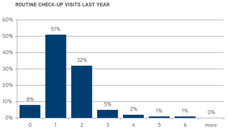 Routine Veterinary Check-Up Visits Per Year