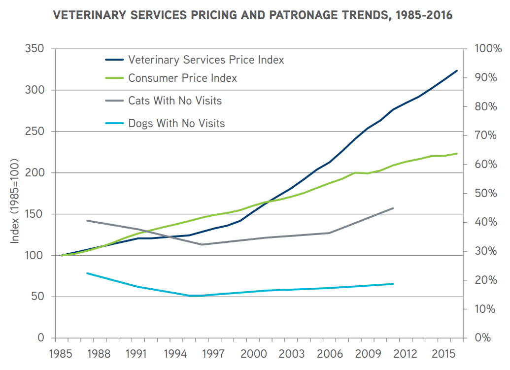 Veterinary Price Trends