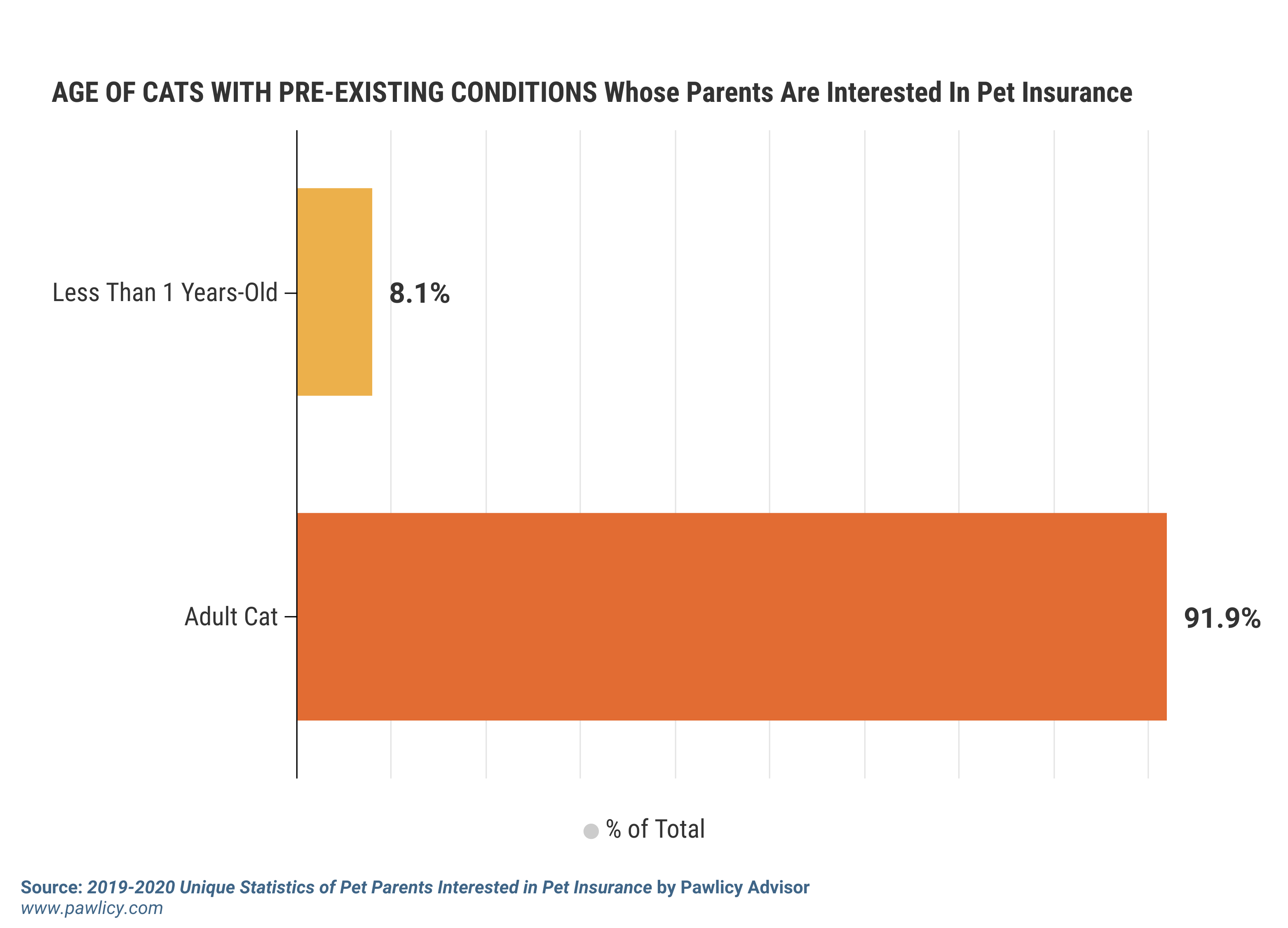 age of cats with pre-existing conditions whose parents are interested in pet insurance