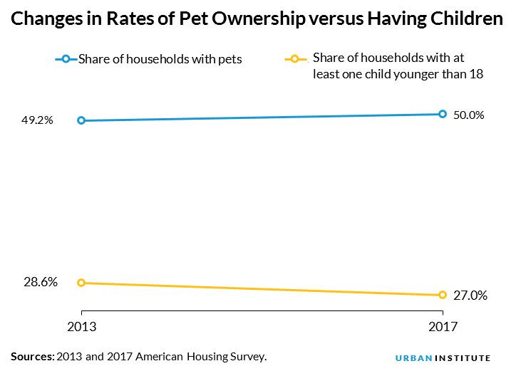 changes in rates of pet ownership