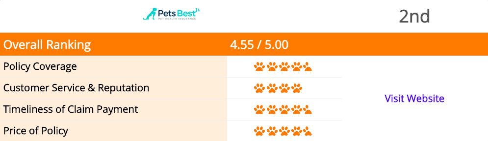 coverage rating from canine journal
