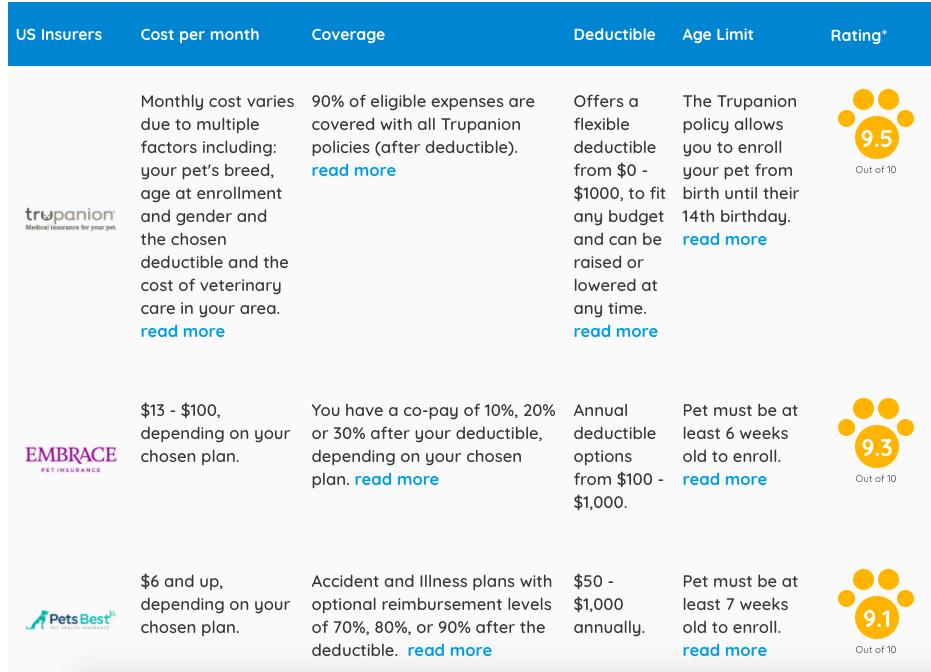 petinsurancereview pet insurance comparison chart