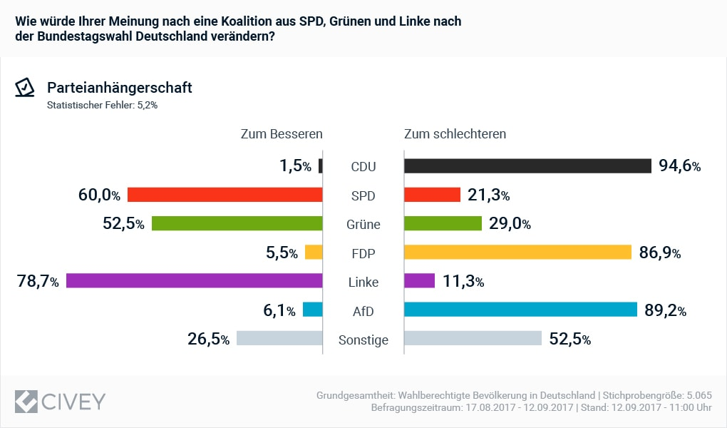 koalition-spd-gruenen-linke-100-min
