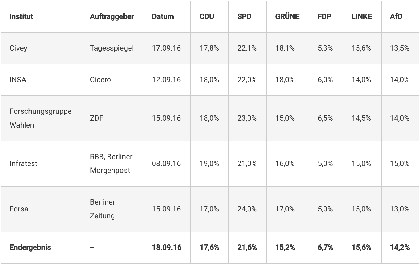 Wahlprognose Berlin