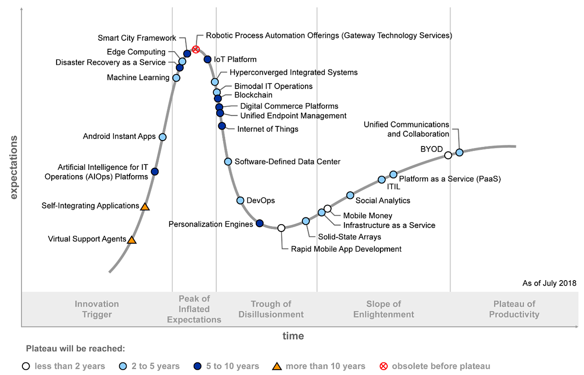 Source: Gartner, Hype Cycle for ICT in India, 2018