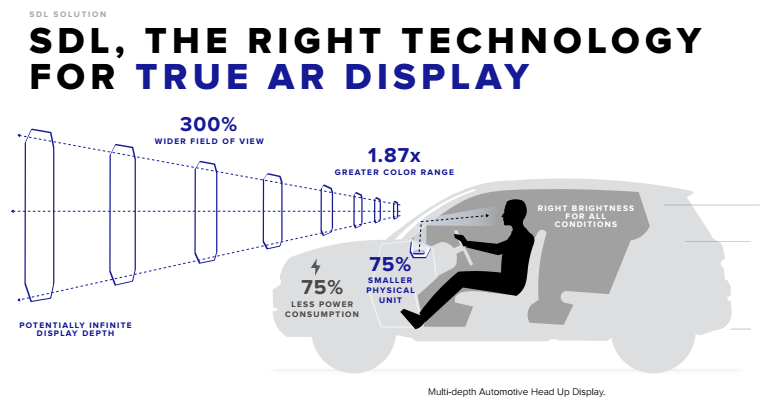 sdl the right technology for true ar display