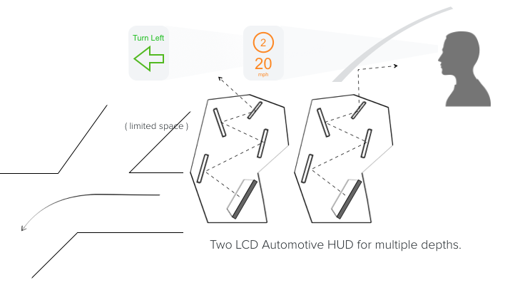 two lcd automotove hud multiple depths