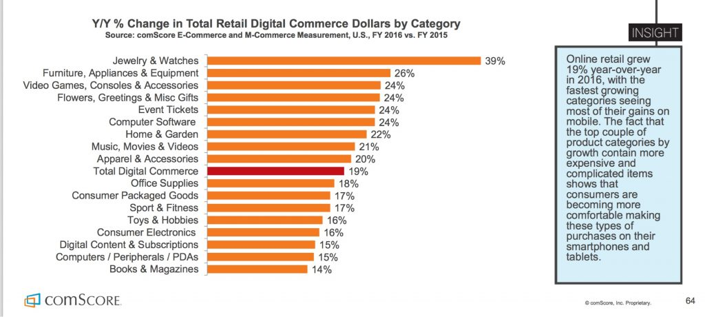 Year over year change in retail digital commerce dollars