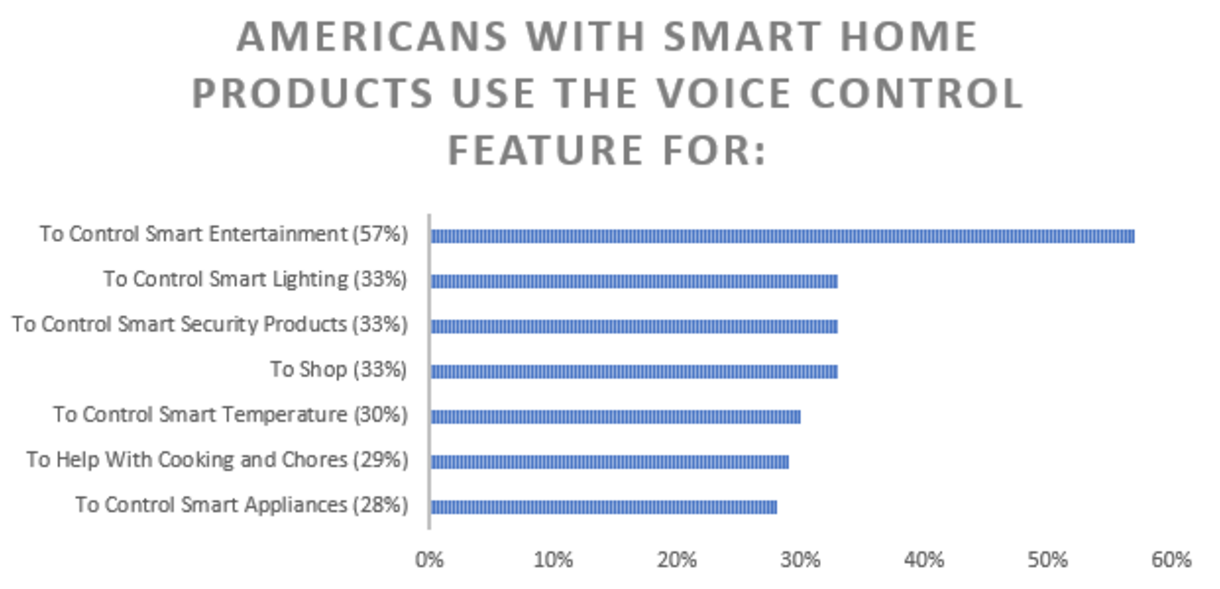 smart home voice control 2